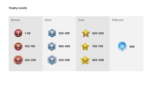 Новые иконки уровня в PlayStation