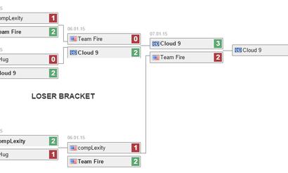 Cloud 9 выигрывают путевку на Dota 2 Asia Championships