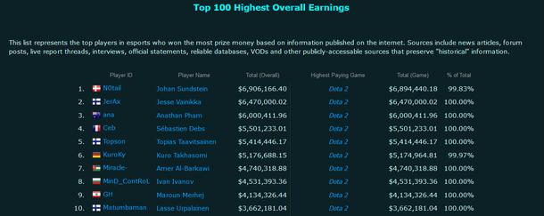 N0tail — лучший киберспортсмен в истории по сумме заработанных призовых. Источник: Esports Earnings