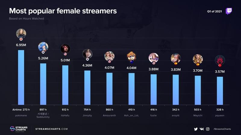 Время в эфире. Самые популярные стримерши на Twitch в первом квартале 2021 года. Источник: streamscharts.com
