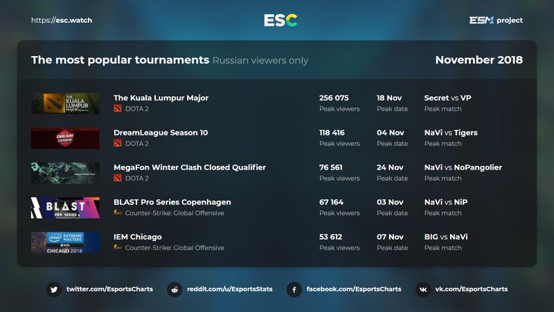 Статистика русскоязычной аудитории. Источник: esc.watch