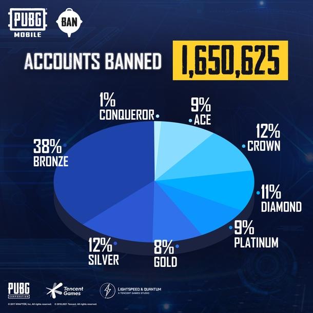 В PUBG Mobile забанили более 1,6млн читеров в первую неделю мая