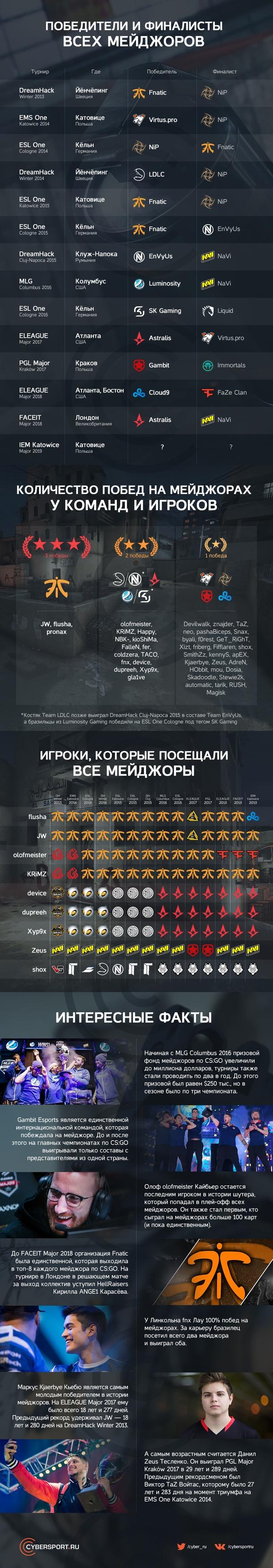 Cybersport.ru