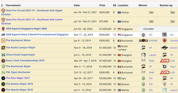 У PGL нет своих турниров. Только подряды Valve и других заказчиков