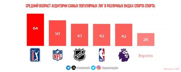 Средний возраст аудитории спортивных лиг по данным CSM