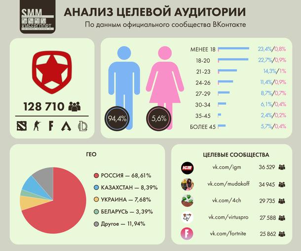 Анализ целевой аудитории ВКонтакте киберспортивного клуба Gambit Esports