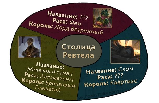 Примерная карта Ревтела