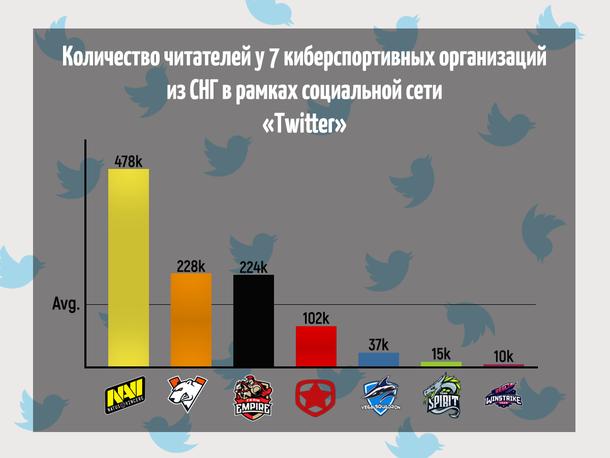 График количества читателей у семи киберспортивных организаций из СНГ в рамках социальной сети Twitter. Общий охват организаций составил 1 095 200 читателей, среднее количество читателей составило 156 457 человек