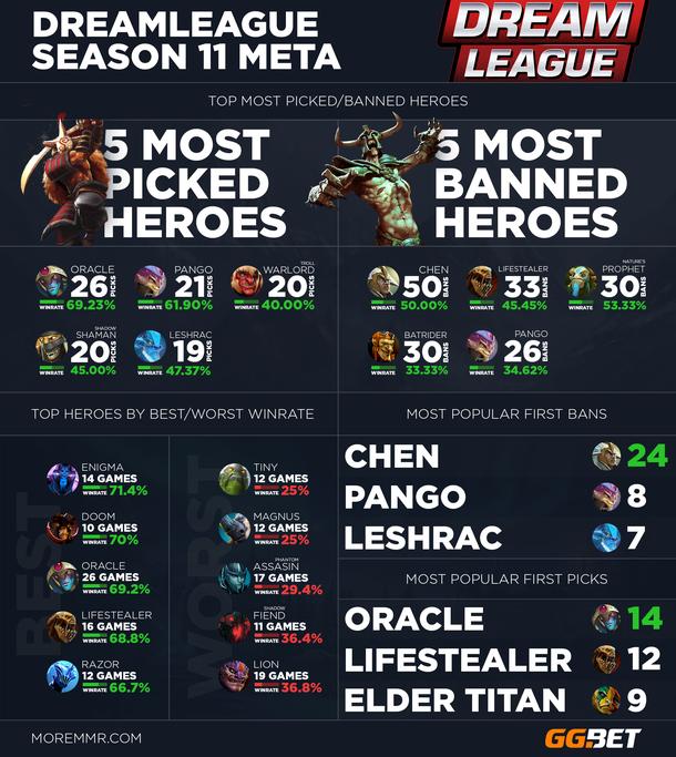 Инфографика от MoreMMR