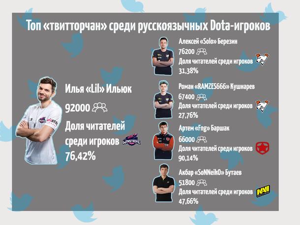 Топ «твитторчан» среди русскоязычных Dota-игроков