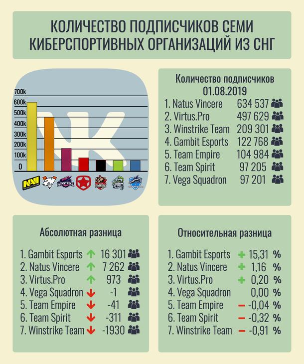 Инфографика количества подписчиков семи киберспортивных организаций из СНГ в официальных сообществах ВКонтакте за июль