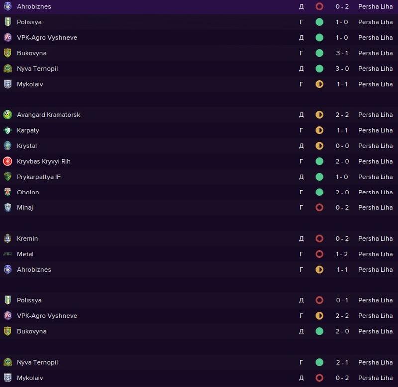 Результаты ФК Верес в первом круге чемпионата Первой лиги Украины 2021\2022