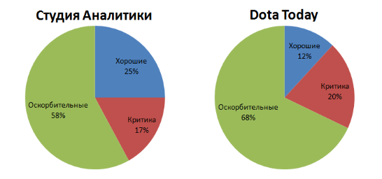 Показатели комментариев под 30 постами с поражениями Virtus.pro. Зелёный сектор - оскорбления ради оскорблений, красный сектор - конструктивная критика, синий сектор - слова поддержки.