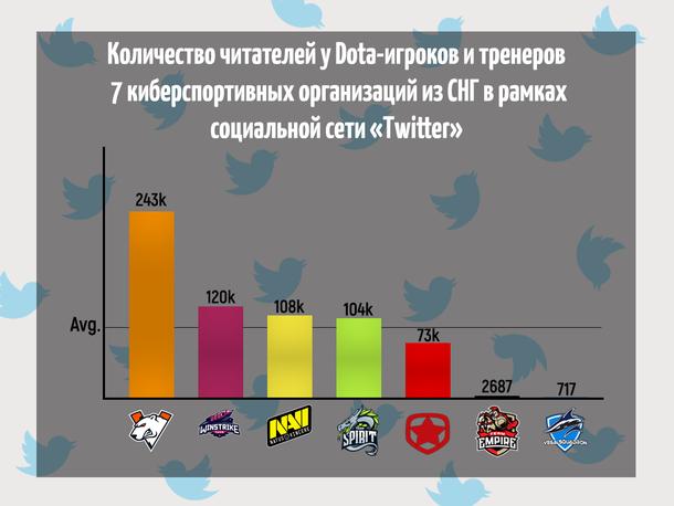 График количества читателей у Dota-игроков и тренеров семи киберспортивных организаций из СНГ в рамках социальной сети Twitter. Общая аудитория составила 653 146 человек. Среднее значение читателей — 93 307 человек