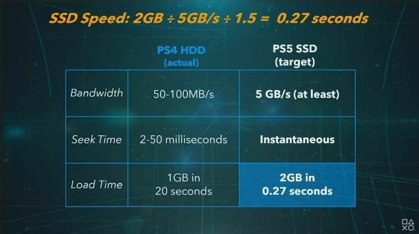 Схема SSD-накопителя PS5. Источник: презентация PlayStation 5