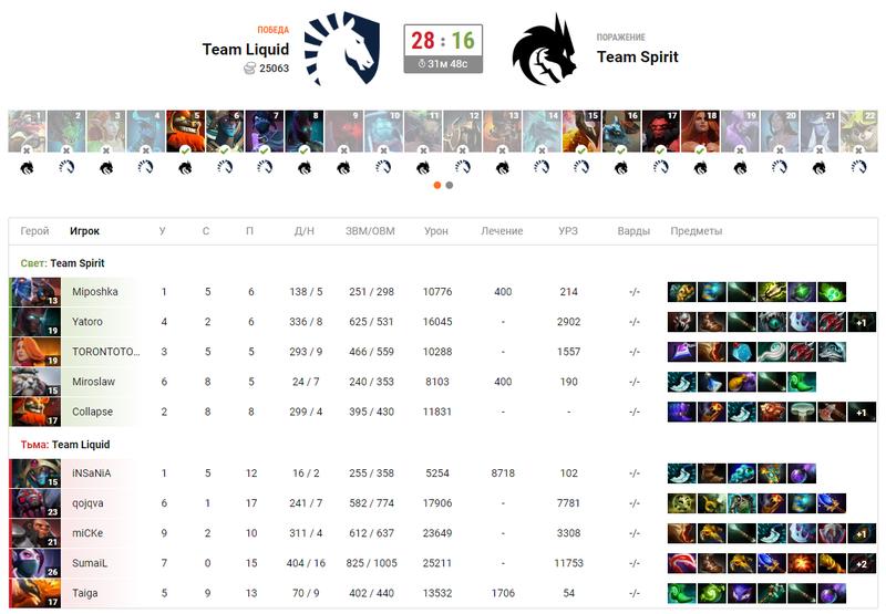 Статистика игроков на второй карте матча Team Liquid против Team Spirit
