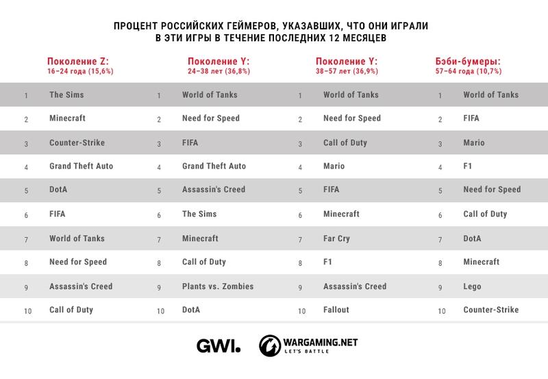 Самые популярные игровые франшизы в России среди разных возрастных категорий | Источник: исследование Wargaming и GWI