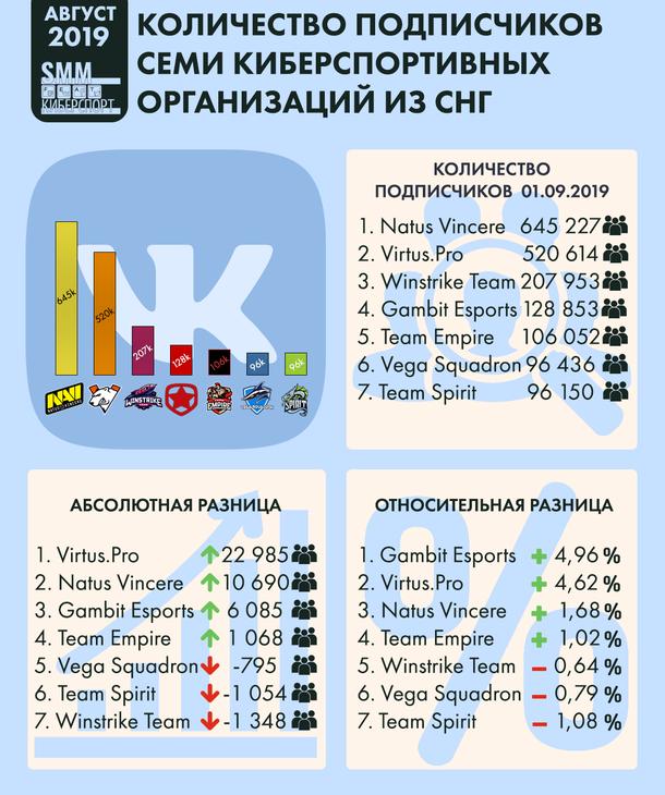 Infographics of the number of subscribers of seven eSports organizations from the CIS