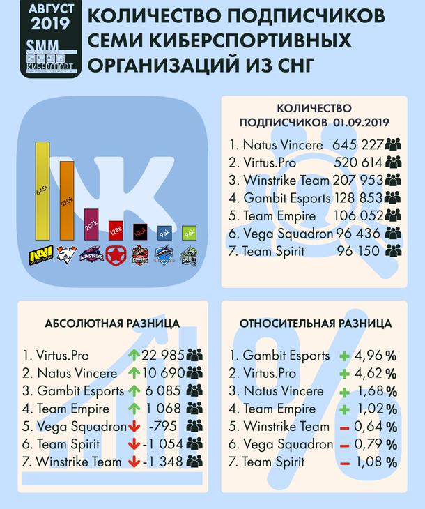 Инфографика количества подписчиков семи киберспортивных организаций из СНГ