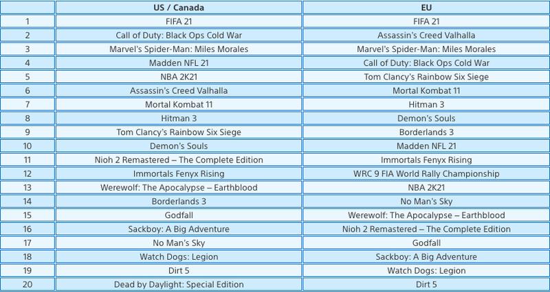 Топ самых продаваемых игр в PS Store на PS5 в феврале