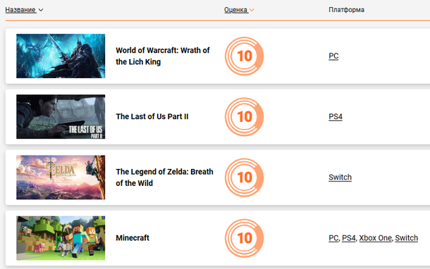 Четверка лучших игр по версии Cybersport.ru
