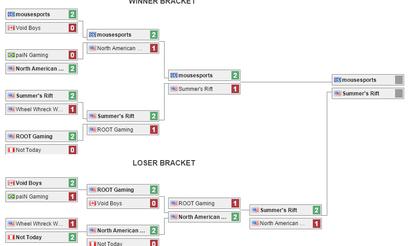 Summer's Rift пробились на MLG Pro League 2