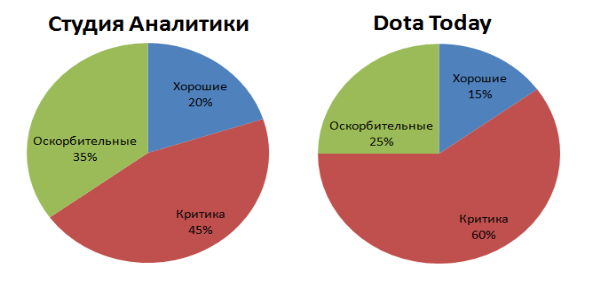 Аналогичная первой диаграмме статистика, но теперь относительное комментариев под 30 постами с поражениями Natus Vincere.