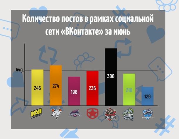 График количества постов в рамках социальной сети «ВКонтакте» за июнь