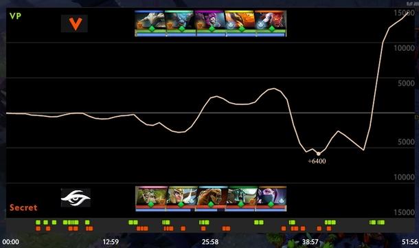 График общей ценности на первой карте Virtus Pro — Team Secret
