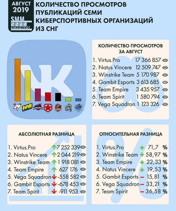 Infographics of the number of views of publications of seven eSports organizations from the CIS