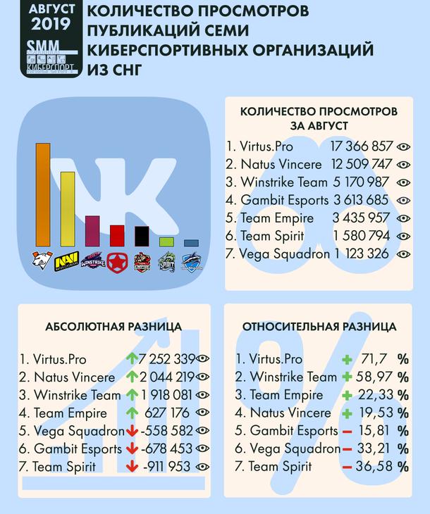 Инфографика количества просмотров публикаций семи киберспортивных организаций из СНГ