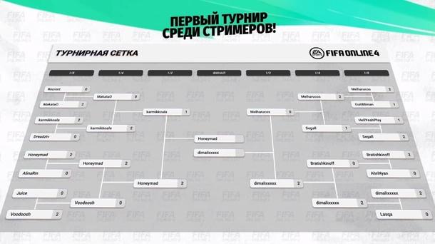 Сетка турнира по FIFA Online 4 среди стримеров