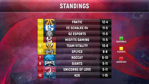 Положение команд по итогам 8 недели: Roccat, Giants, Unicorns of Love и H2K больше не имеют возможности выйти в плейофф.