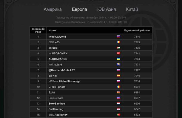 В 2014 году y0nd был топ-1 Европы