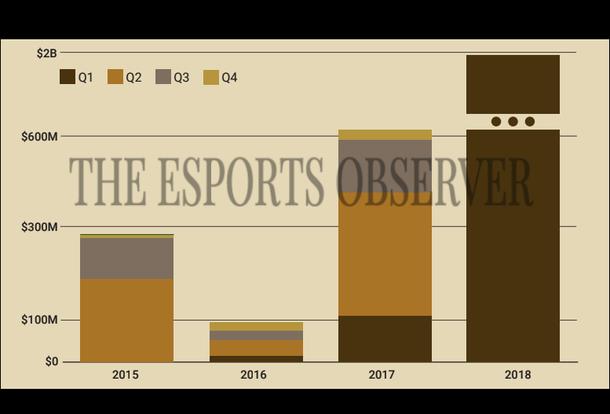 Инвестиции в киберспорт по кварталам за 2015-2018 гг.