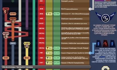 Инфографика о достижениях команды SK Gaming