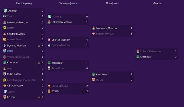 Сетка Кубка России по футболу сезона 2020/2021 в Football Manager 2019