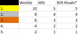 * - Если на Rift Rivals участвуют 2 команды-региона, то победитель получает 2 балла, а проигравший - 1. Если же в списке 3 команды-региона, то победитель получает 3 балла, и т.д. I колонка: место региона на турнире. II-IV колонки: баллы региону за определённое место.