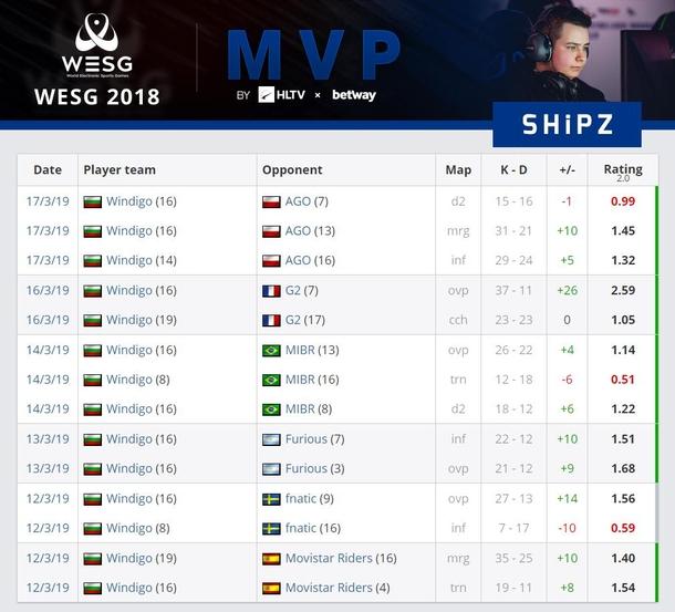MVP WESG 2018-2019 Grand Finals — Георги SHiPZ Григоров