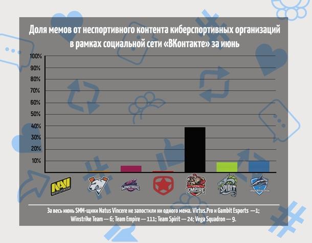 График доли мемов от неспортивного контента киберспортивных организаций в рамках социальной сети «ВКонтакте»