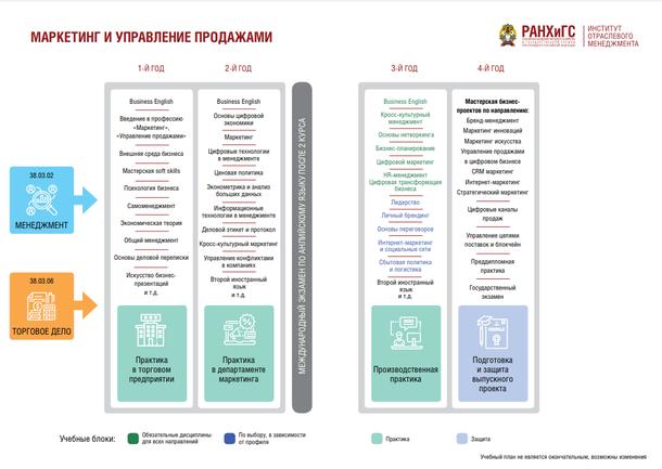 Учебный план многопрофильного бакалавриата «Маркетинг и управление продажами», направление «Торговое дело». Источник: iim.ranepa.ru