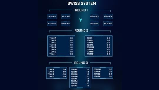 Swiss isn't inherently bad