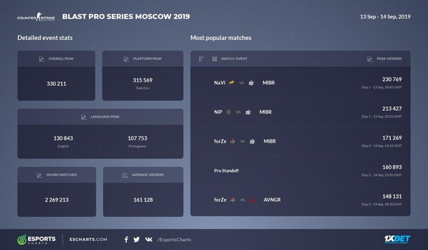 Самые просматриваемые матчи BLAST Pro Series Moscow 2019. Источник: Esports Charts