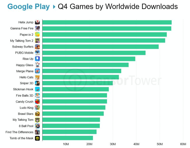 Топ загрузок за четвертый квартал 2018 года в Google Play