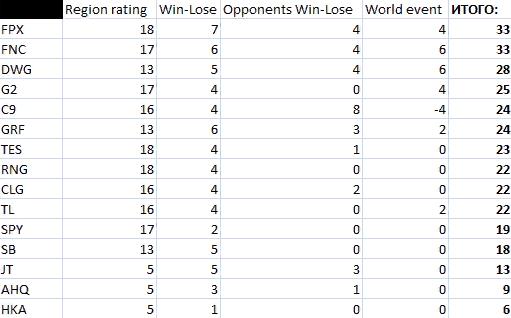 Мировой рейтинг команд согласно описанной системе.