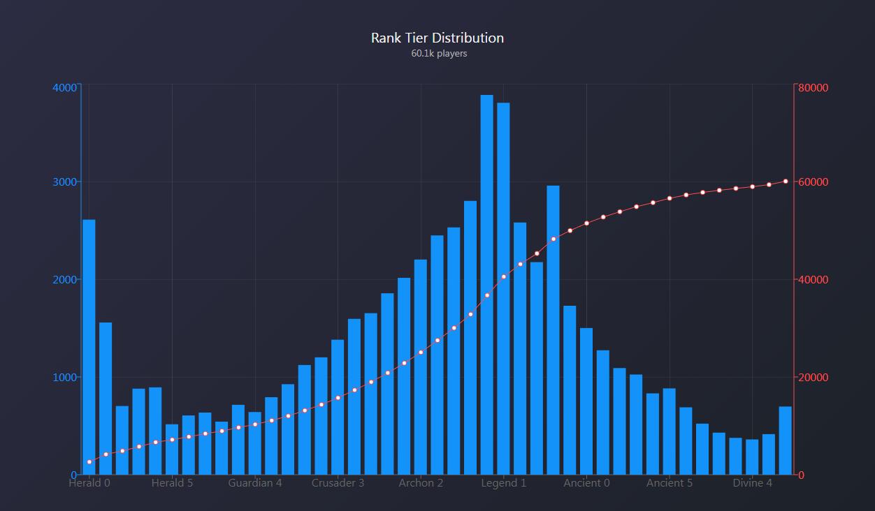 cs go matchmaking rank distribution