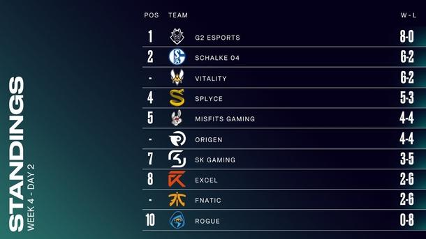 Таблица после четвертой недели