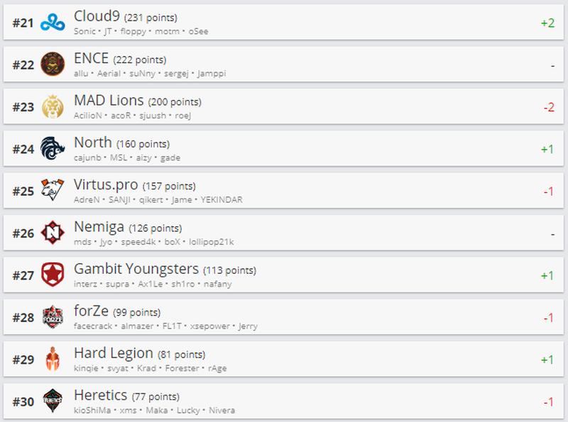 Gambit Youngsters обошли forZe в рейтинге HLTV.org