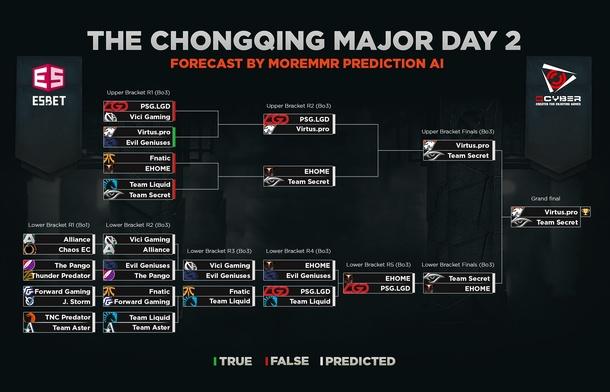 Второй день плей-офф стадии The Chongqing Major