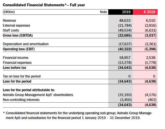 Финансовый отчет Astralis по итогам года